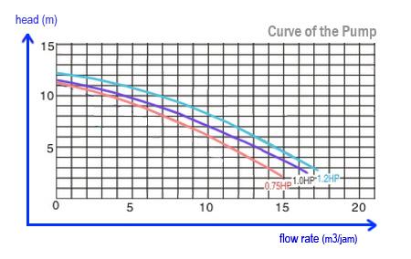 Cara membaca curve of the pump